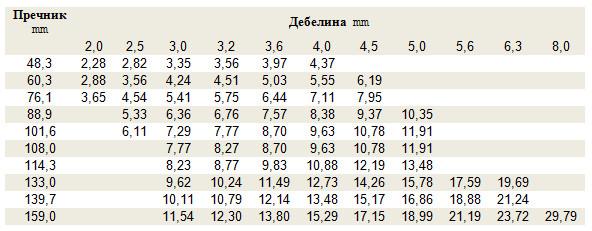 Спецификации за спроводни цевки за нафта и гас со среден дијаметар