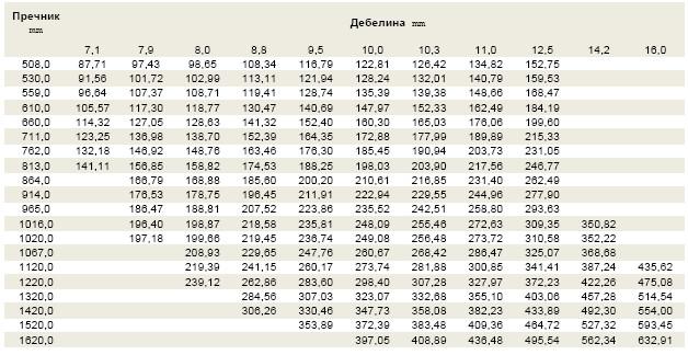 Спецификации за спроводни цевки за нафта и гас со голем дијаметар